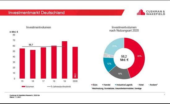 Investmentmarkt Deutschland