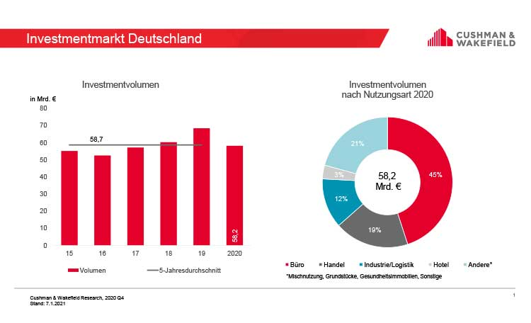 Investment market Germany