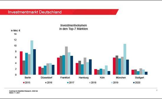 investment volume Germany