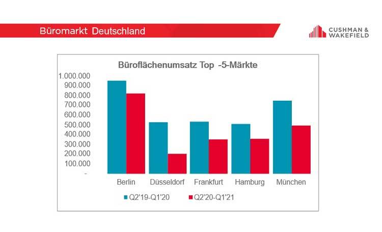 Bueromarkt Deutschland