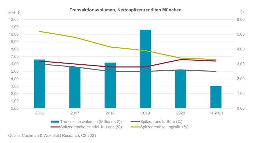 Investment München