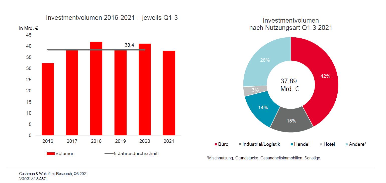 Investmentvolumen Deutschland Q3 2021