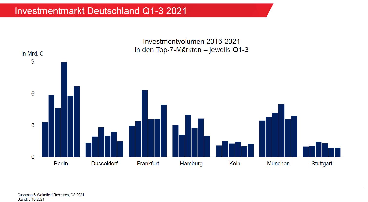 Investmentvolumen Top 7 Deutschland Q3 2021