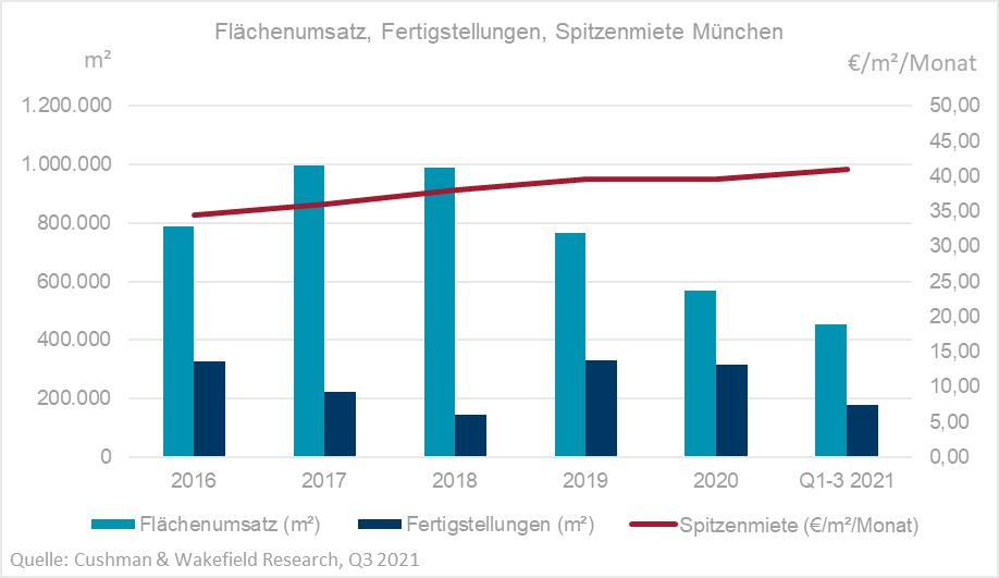 Büromarkt München Q3 2021