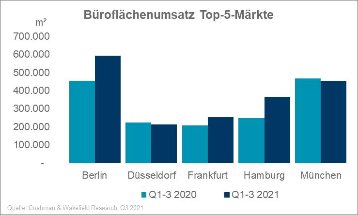 Büroleerstand Deutschland Q3 2021
