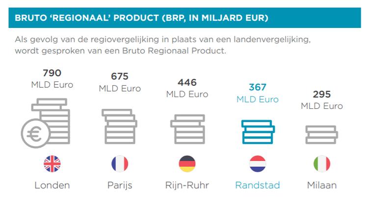 BRUTO 'REGIONAAL' PRODUCT (BRP, IN MILJARD EUR)