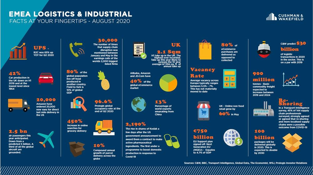 EMEA infographic COVID-19 Industrial and Logistics