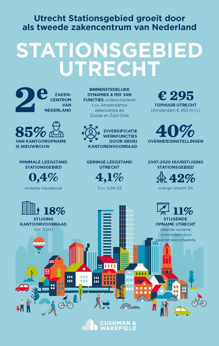 Infographic Stationsgebied Utrecht