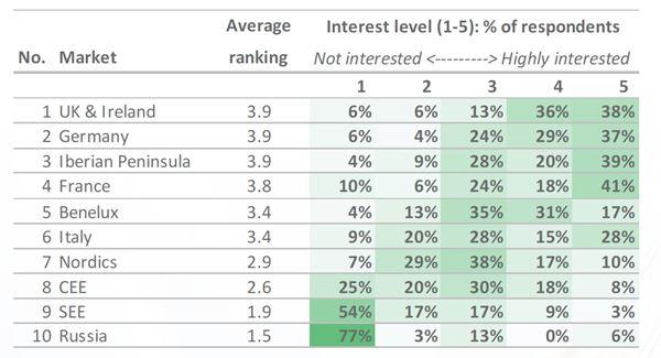 Operatorbeat Regionale ranking
