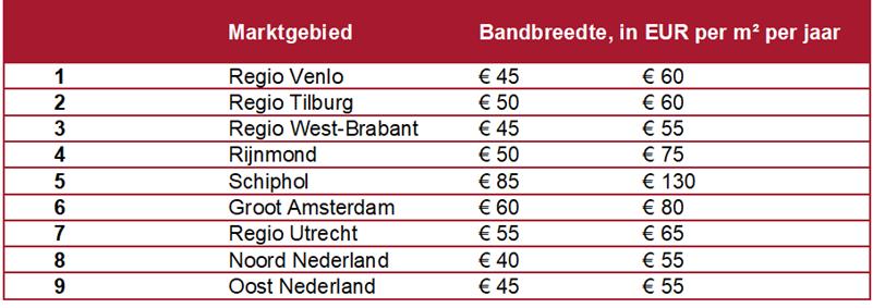 Huurprijsbandbreedte Nederlandse Logistieke hotspotgebieden