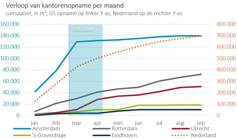 Verloop kantorenmarkt NL 2020