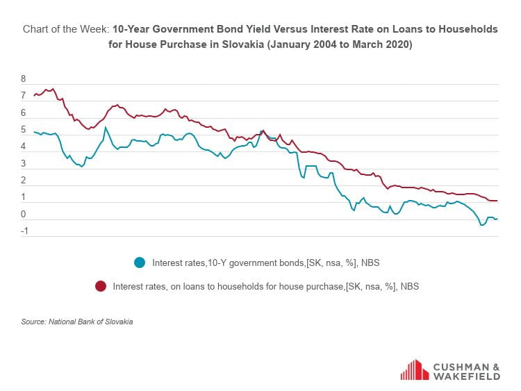 10-Year Government Bond Yield Versus Interest Rate on Loans to Households for House Purchase in Slovakia (January 2004 to March 2020)