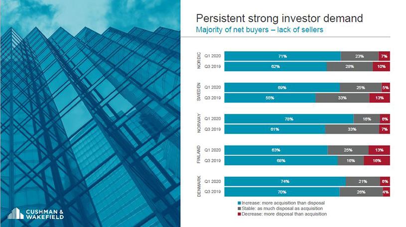 2020-Nordic-Investor-Survey-1H-2020-GWS-815x456
