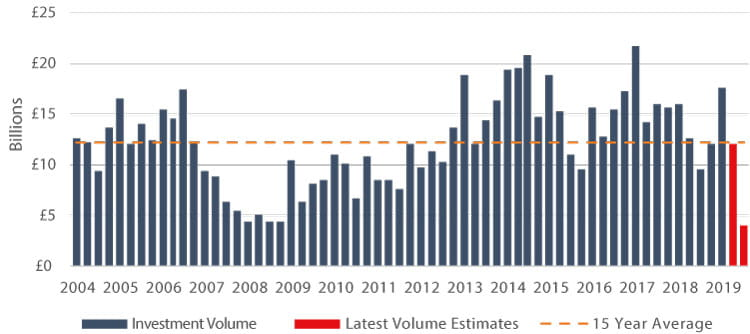 real estate investment volumes year on year 2020