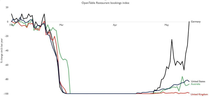 OpenTable restaurant bookings index 2020