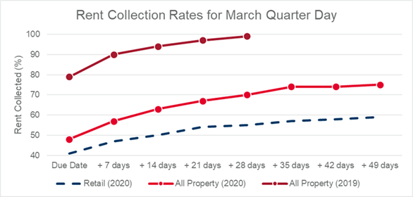 Rent Collection Rates for March Quarter Day UK