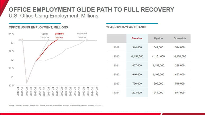 Office Path to Recovery Chart (image)