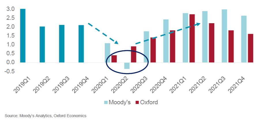 consensus rebound chart (image)