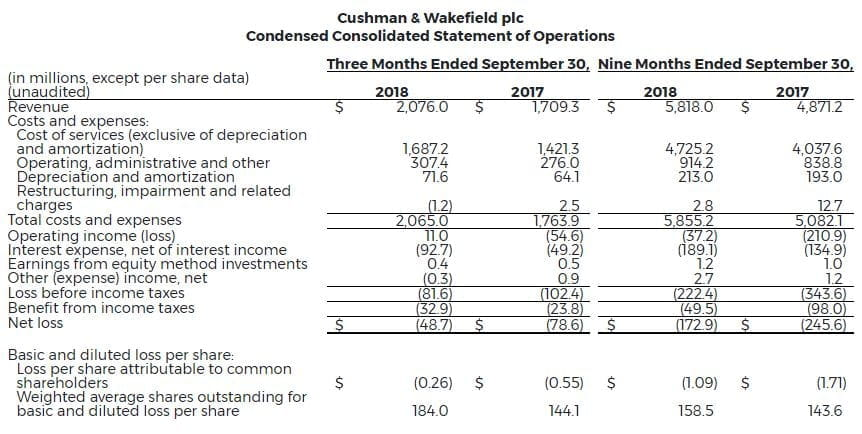 2-Cw-Reports-Strong-Financial-Results-3Q-2018