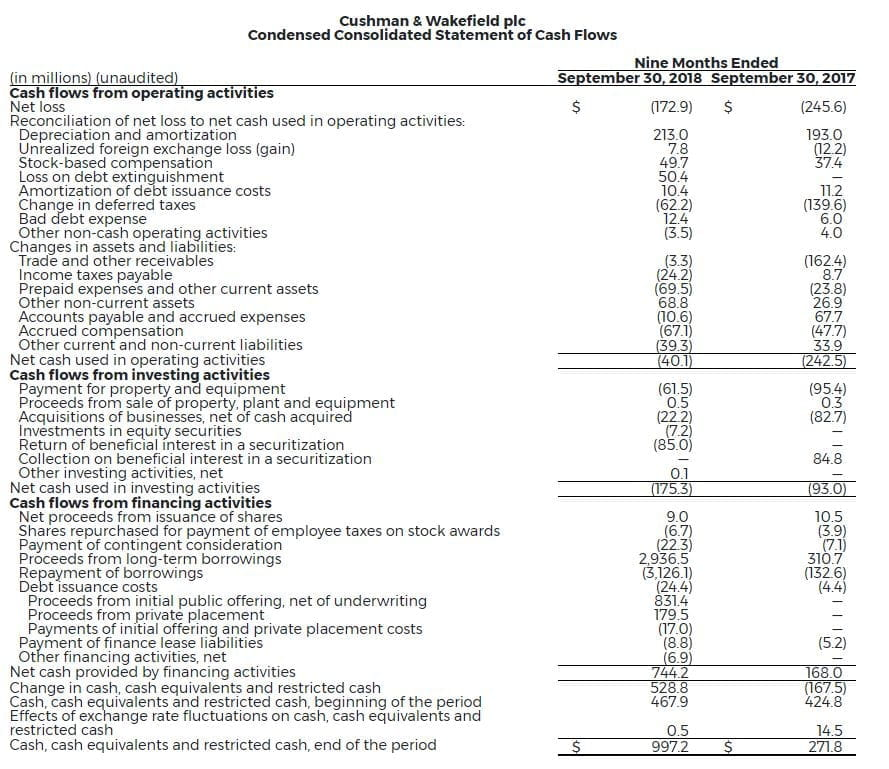 4-Cw-Reports-Strong-Financial-Results-3Q-2018