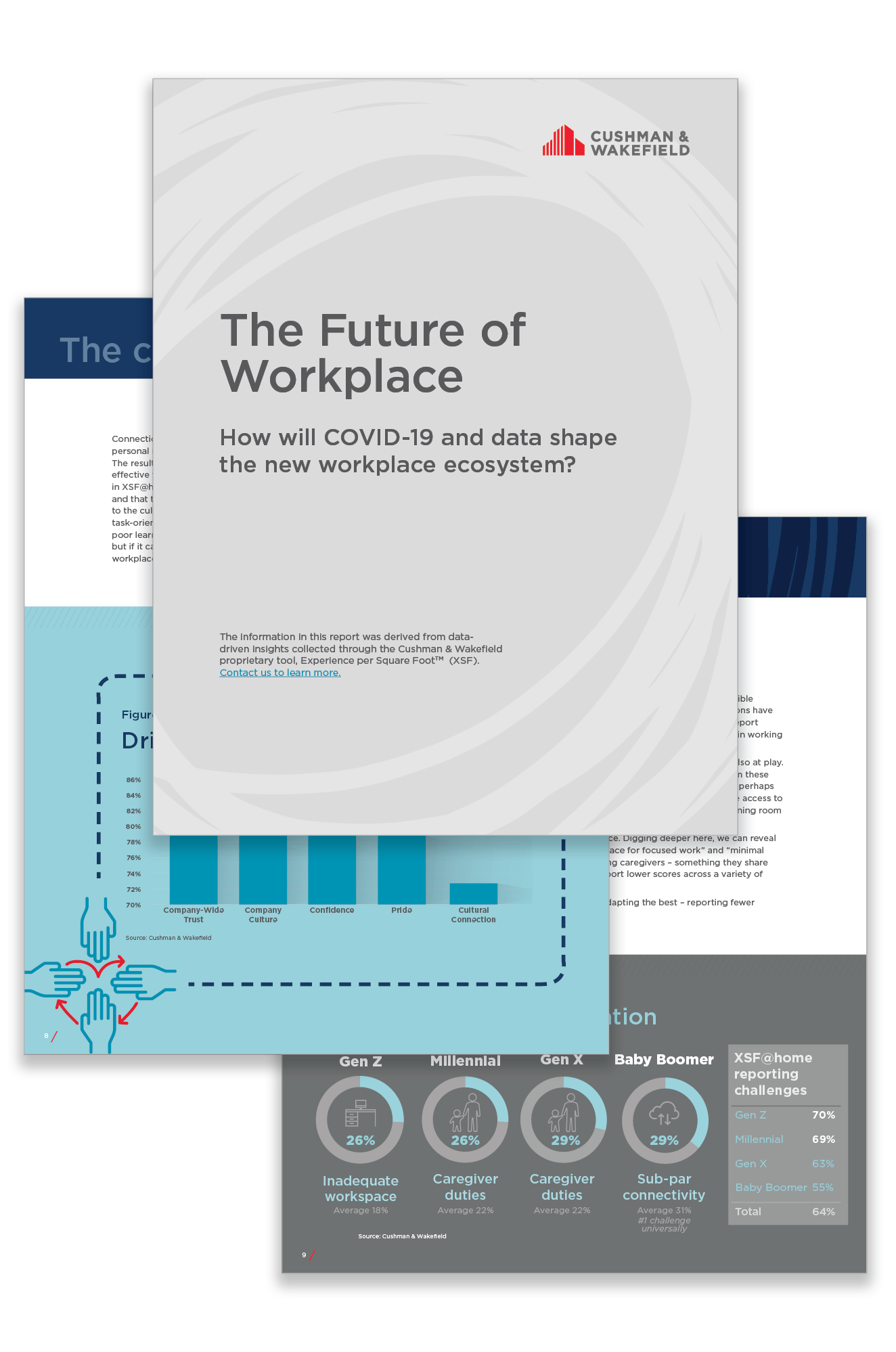 Future of Workplace Report (image)