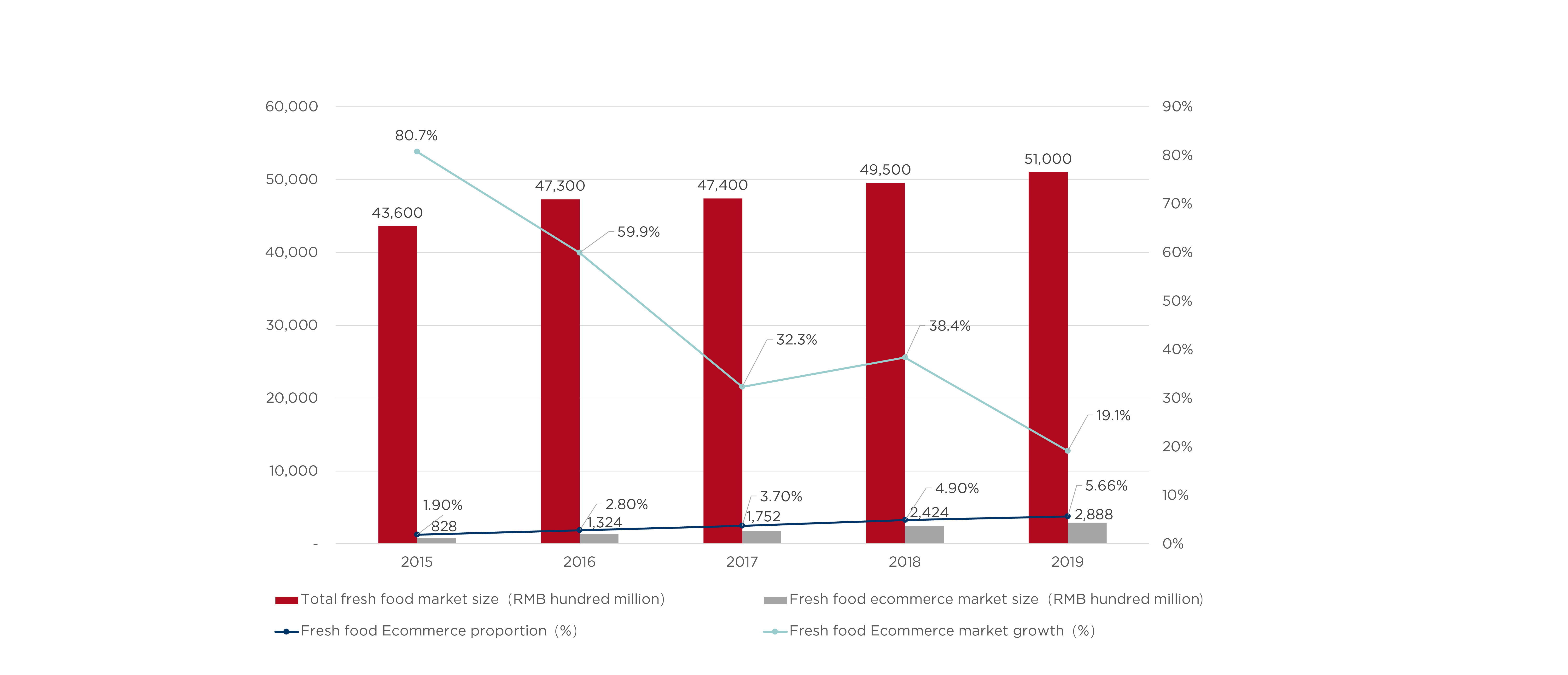 Chart 7 (imagE)