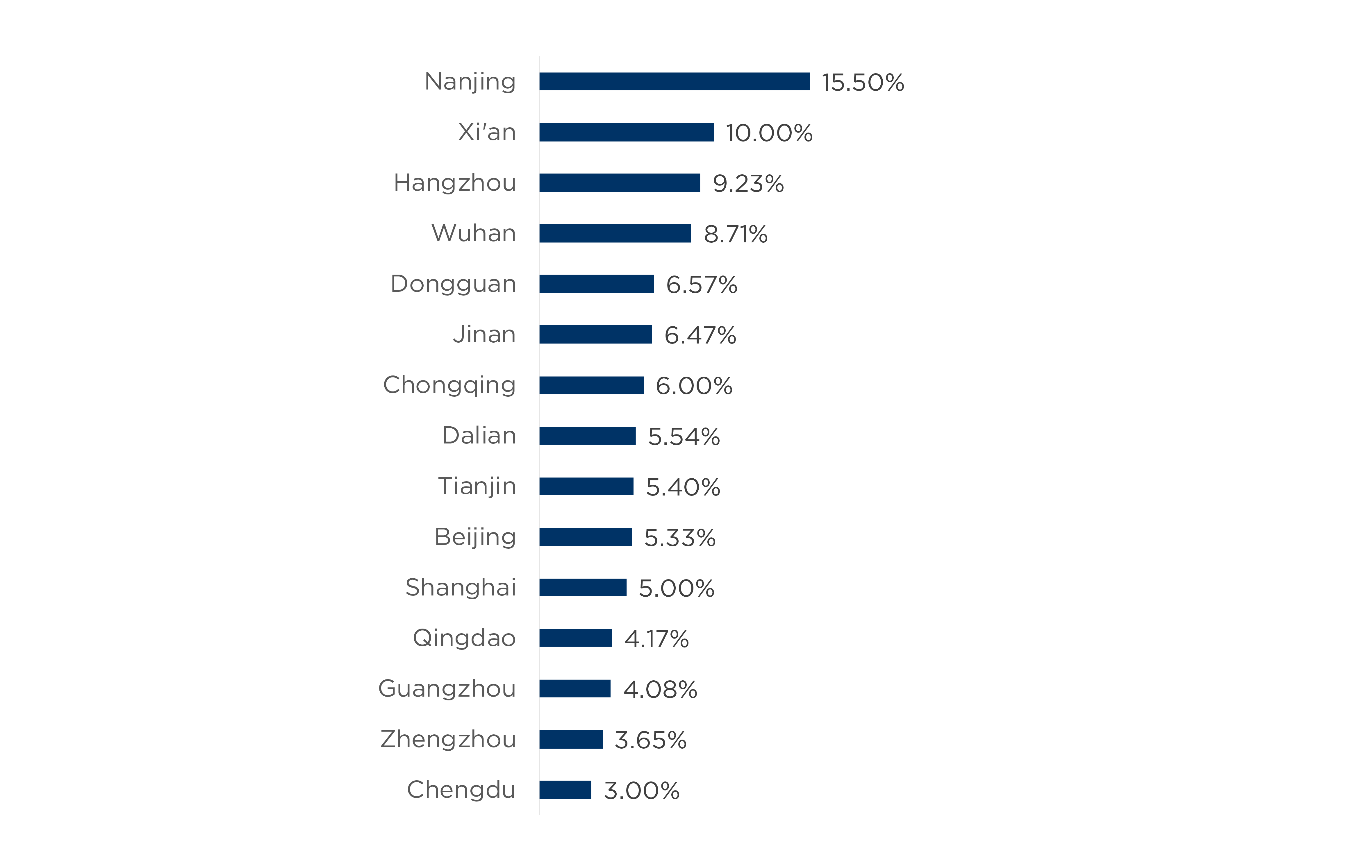 Chart 12 (image)