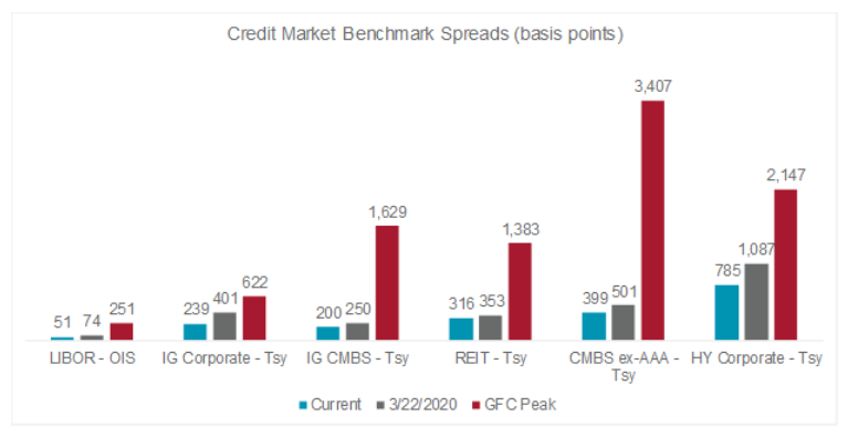 Debt Markets Graph (image)