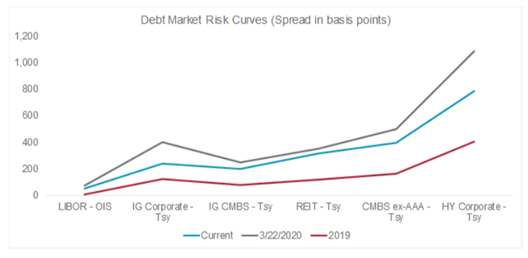 Debt Markets Line Chart (image)