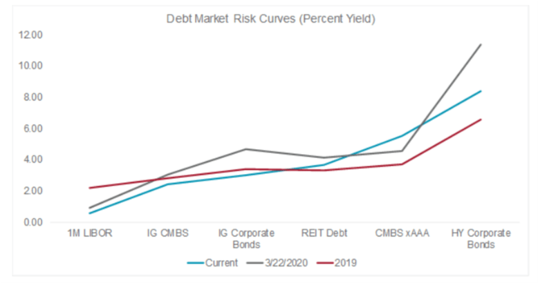 debt market risk curves (image)
