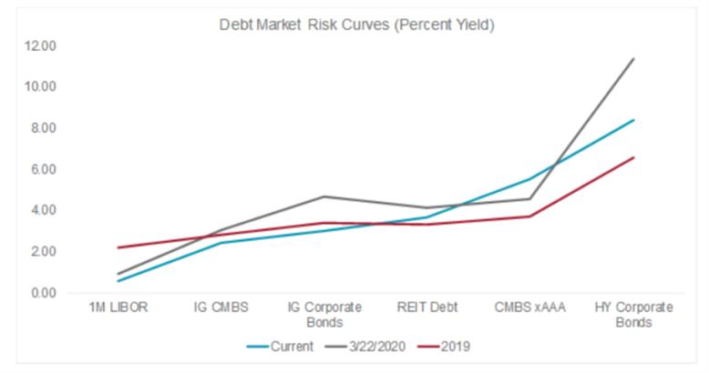 debt market risk curves (image)