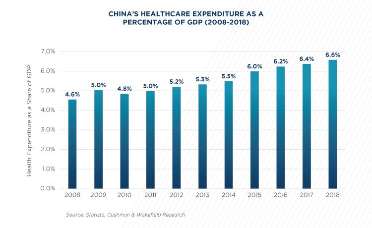 china hc expenditure (image)