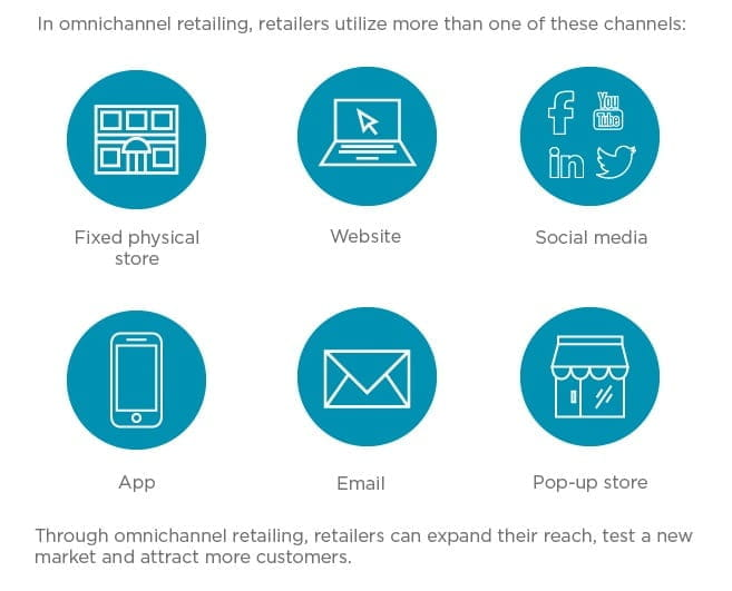 4-ways-to-integrate-omnichannel-retailing-in-your-sales-strategy-2