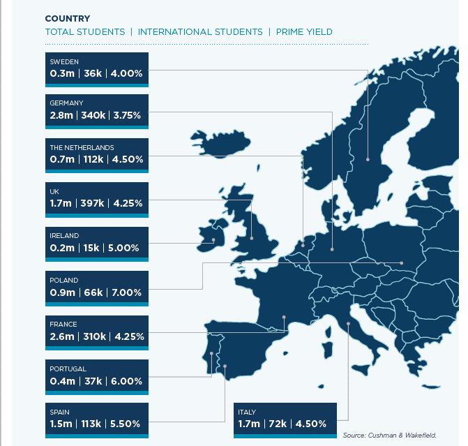 alternative-asset-class-apac-investors-eye-europes-student-housing-market