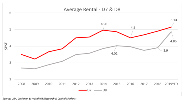 Average-Rental-D7-D8-chart-600x340