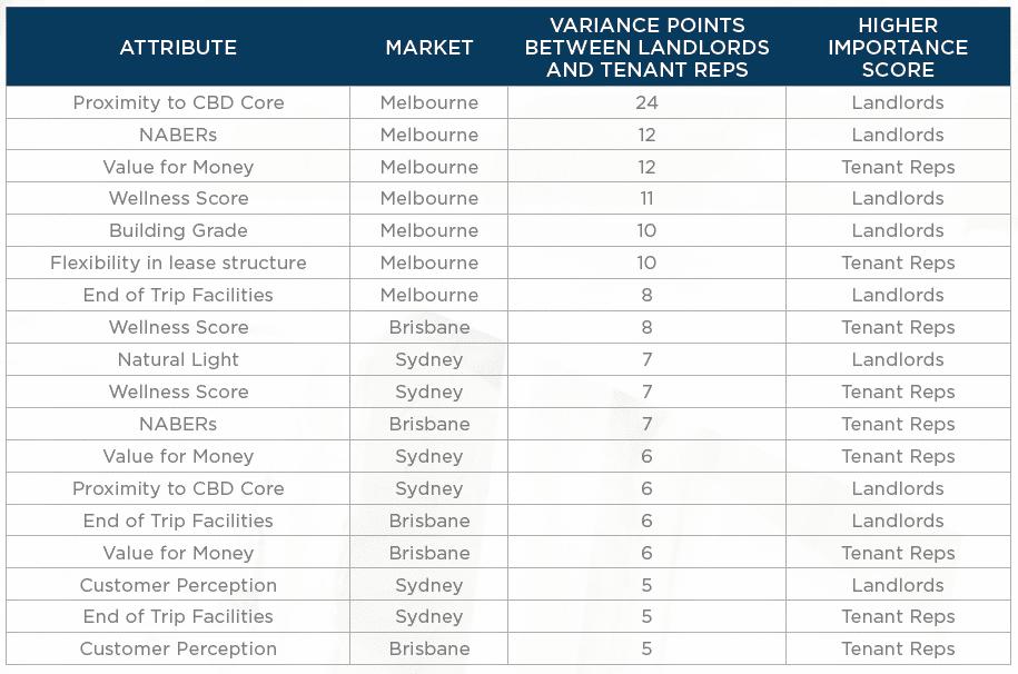 brisbane-favorability-jumps-among-australia-office-landlords-2