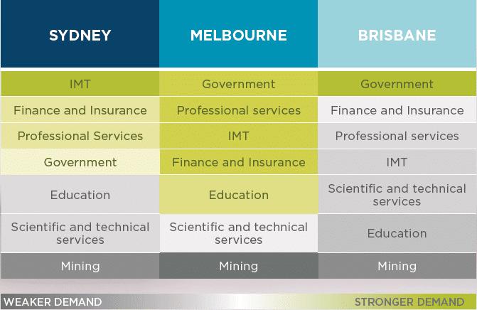 brisbane-favorability-jumps-among-australia-office-landlords