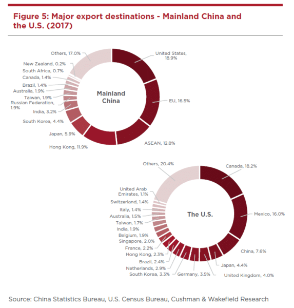 deliberating-the-duties-trade-tariffs-and-their-impact-on-mainland-china-s-office-market-4-573x600