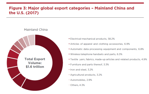deliberating-the-duties-trade-tariffs-and-their-impact-on-mainland-china-s-office-market-600x378