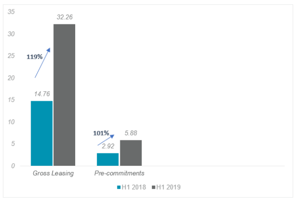 Indian-office-leasing-chart_H1-2018-H1-2019-600x407