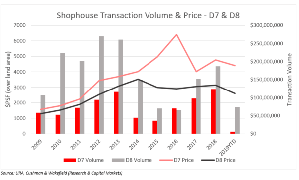 Shophouse-Transaction-Volume-Price-chart-600x362