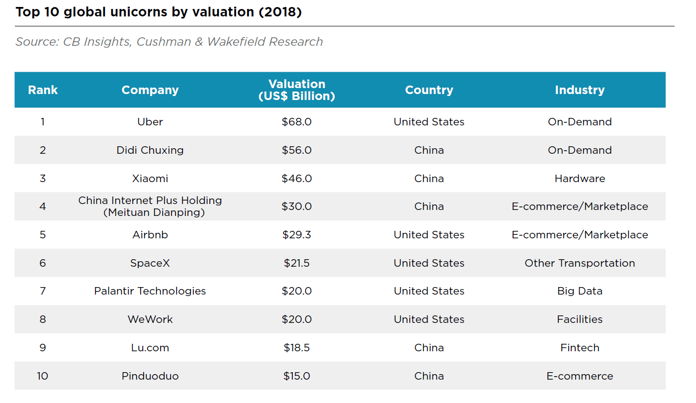 the-changing-real-estate-needs-of-chinas-tech-unicorns